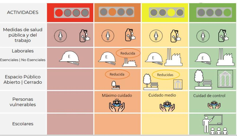 Cómo funciona el Semáforo de COVID-19 para la nueva normalidad - News  Report MX