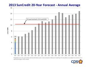 This graph shows the forward curve model for energy costs, which are estimated to rise over the next 20-years. If they do, CPS Energy's SunCredit will rise, too.