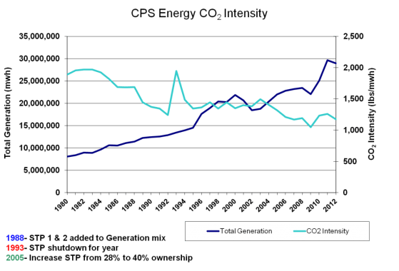 CO2 intensity2