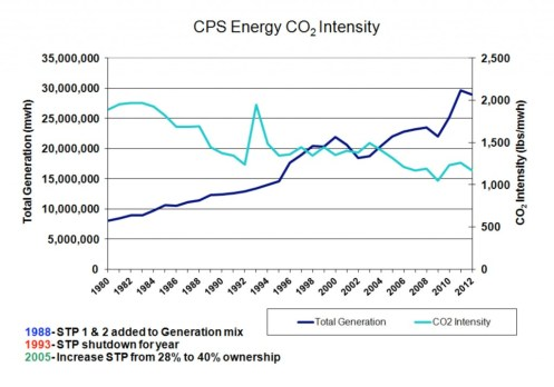 CO2 intensity