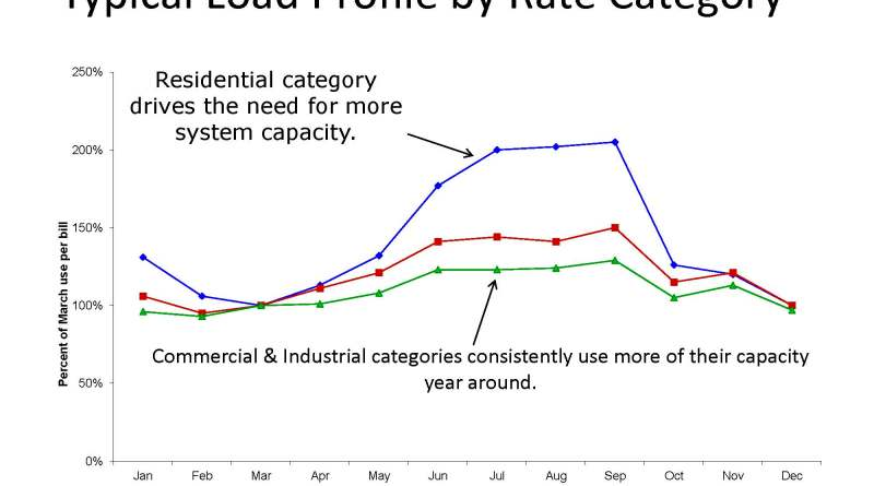 (Image) Chart Typical Load Profile by Rate Category