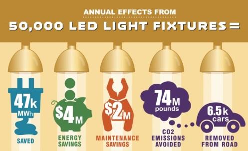 LED light fixture effects