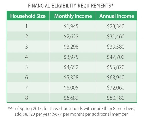 CasaVerde-Financial Eligibility Requirements