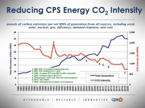 CPS Energy's carbon intensity will continue to drop, even as new generation is added.