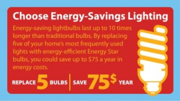 Choose energy-saving lights to save up to $75 a year