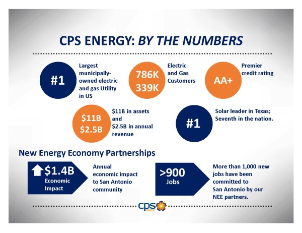 Image of CPS Energy stats