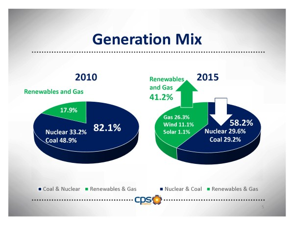 Image of CPS Energy's generation mix