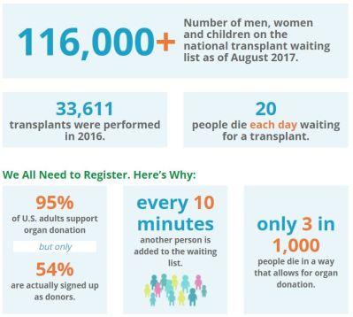 (Image) Statistics from organdonor.gov