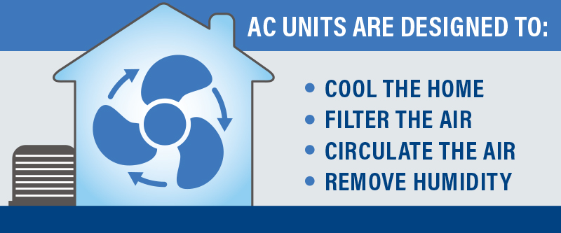 AC units are designed to: cool the home, filter the air, circulate the air, remove humidity