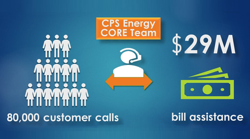CORE: One year, over 80,000 customer calls and $29 million later
