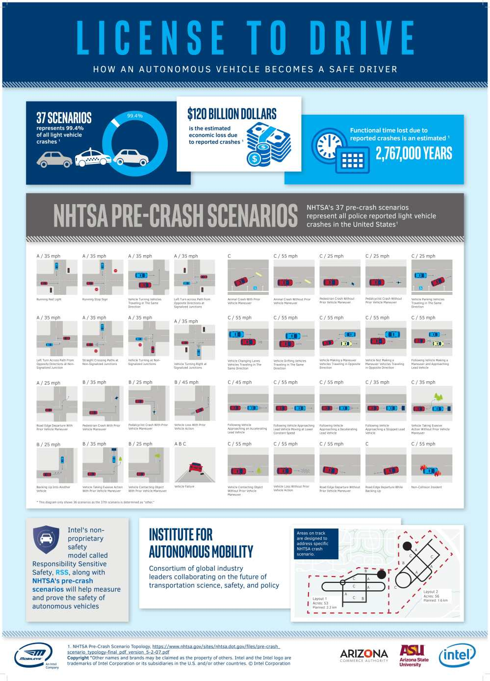 medium resolution of arizona taps intel as first partner for institute for automated accident scene diagram template az traffic accident diagram