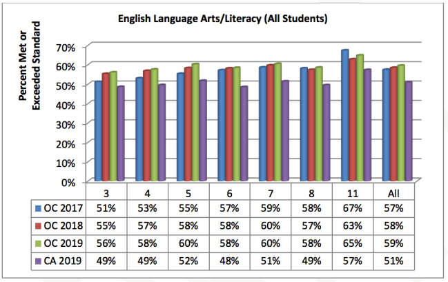 Table showing English 2019 test scores
