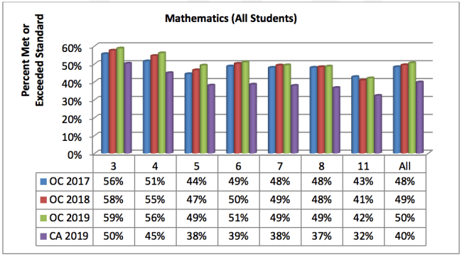 table showing 2019 math state test scores