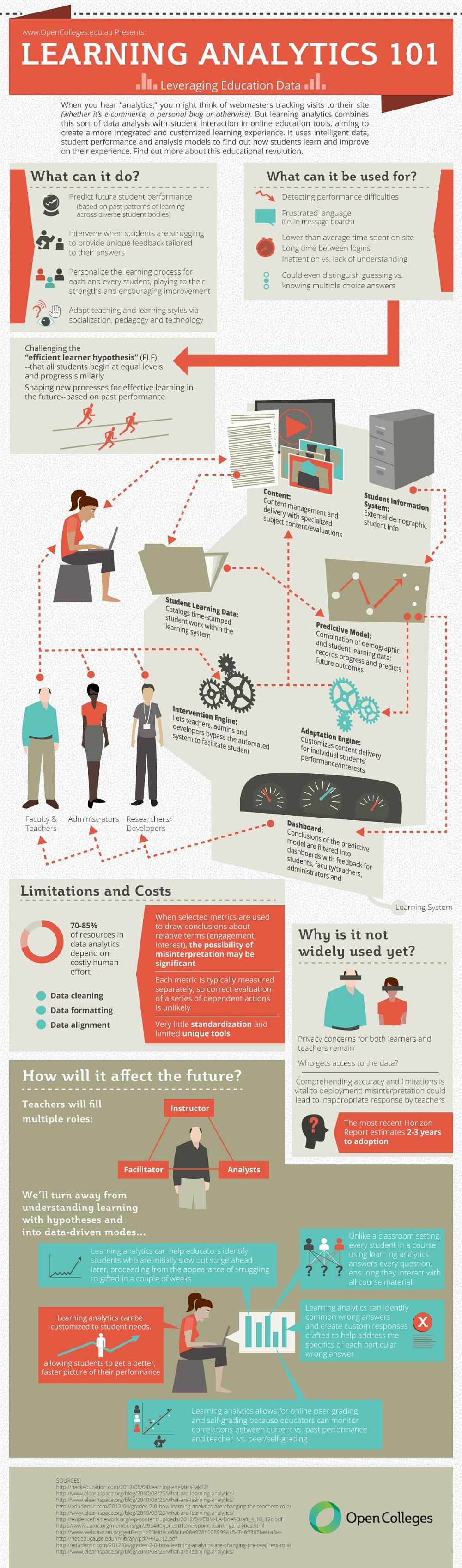 Learning Analytics Infographic