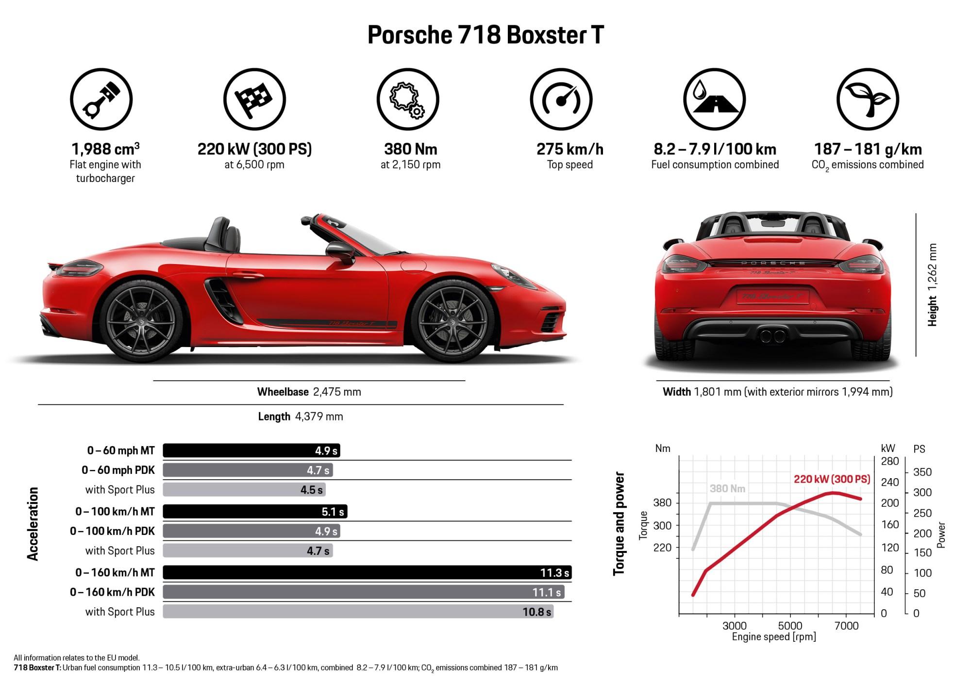 hight resolution of porsche 718 boxster t infographic 2018 porsche ag