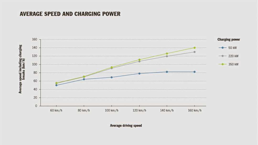E-Mobility: New Possibilities with 800-Volt Charging