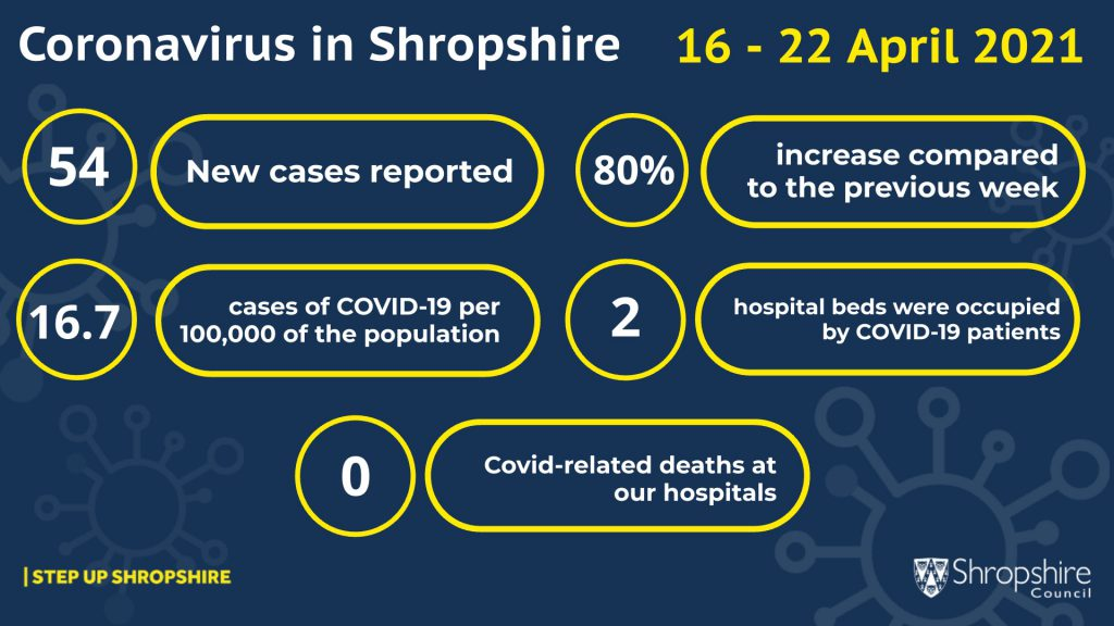 COVID-19 cases 16-22 April 2021 infographic
