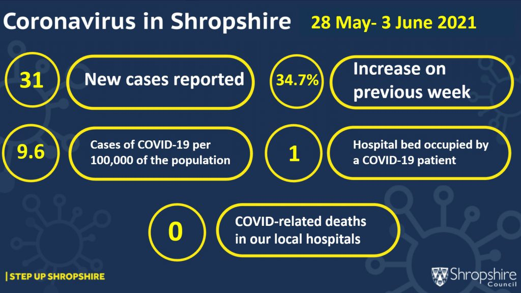 COVID-19 cases locally 28 May - 3 June infographic 2021