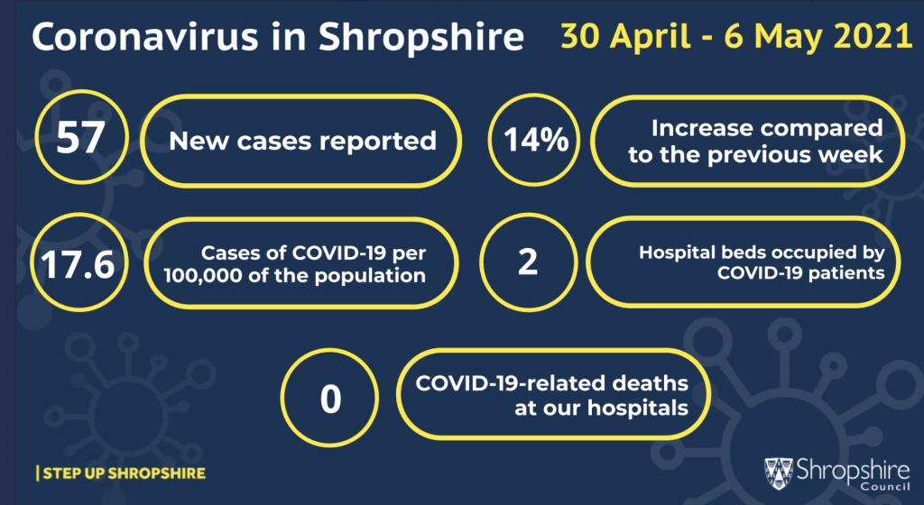 COVID-19 weekly cases 30 Apr-6 May 2021 infographic