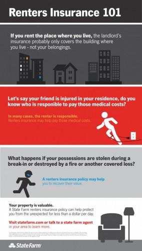 rental property insurance information