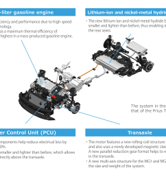 new toyota hybrid system ii for 2 5l dynamic force engine [ 3596 x 2704 Pixel ]
