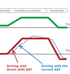 realization of a more responsive driving feeling which reacts quickly to the driver s operation of the acceleration [ 3594 x 1875 Pixel ]