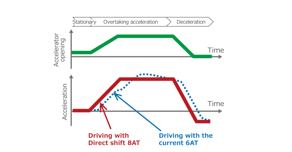 medium resolution of realization of a more responsive driving feeling which reacts quickly to the driver s operation of the acceleration