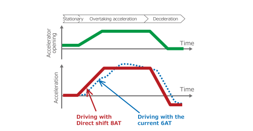 small resolution of realization of a more responsive driving feeling which reacts quickly to the driver s operation of the acceleration