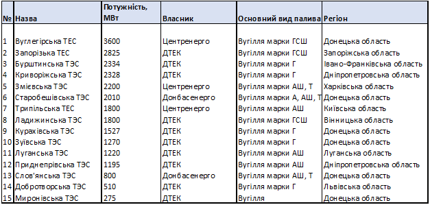 список тес