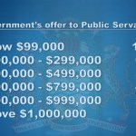 Govt. offering 10% salary increase for public servants earning less than $99,000 per month, differentiated increases for others. Union to consider