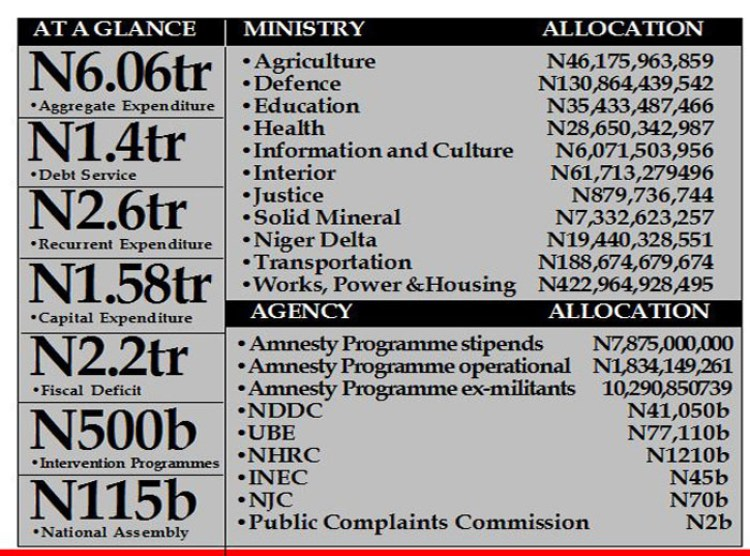 Buhari Budget - Review: N500b cash for the poor stays in N6.06tr budget
