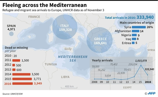 Fleeing across the Mediterranean