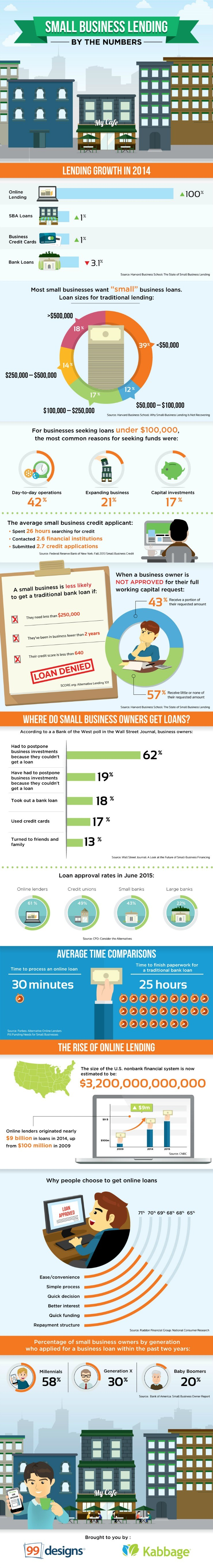 small business lending infographic – New Startup Loans Call: 888-531-1571