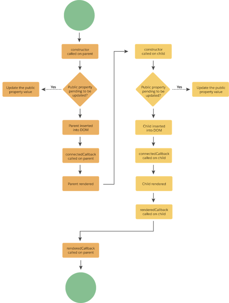 Flow of Lightning web components, Interview questions of LWC
