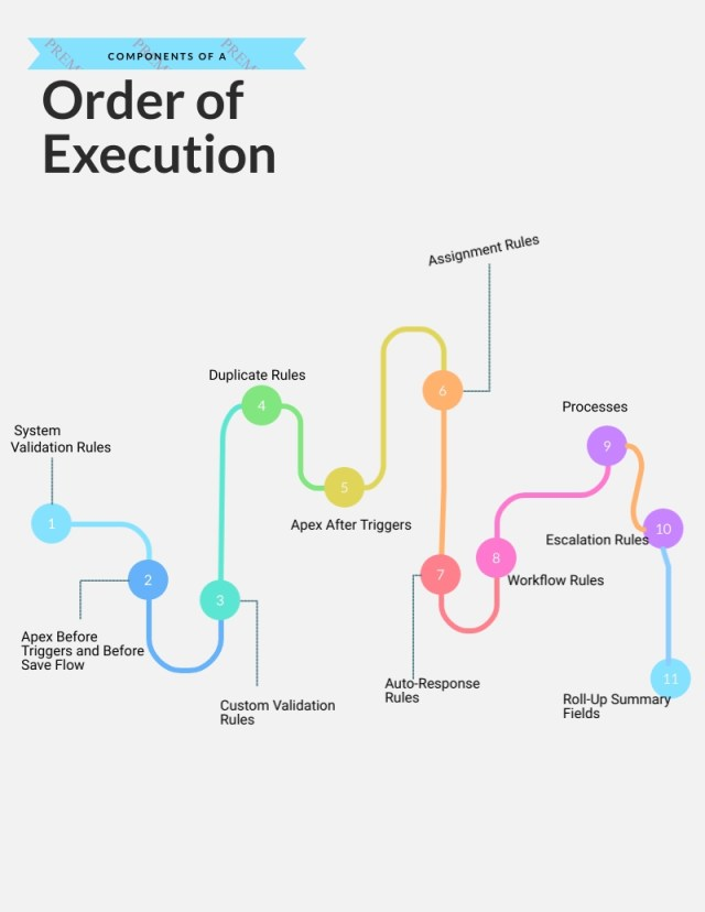 What is Order of Execution in Salesforce? What is Order of execution of Processes? What is Triggers and Order of Execution?