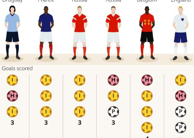 The stats are on his side: Why the Golden Boot fits for Kane 7