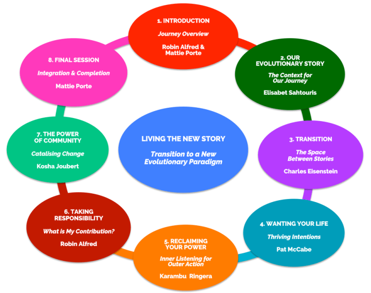 LTNS1 SS Mind Map insert Hub