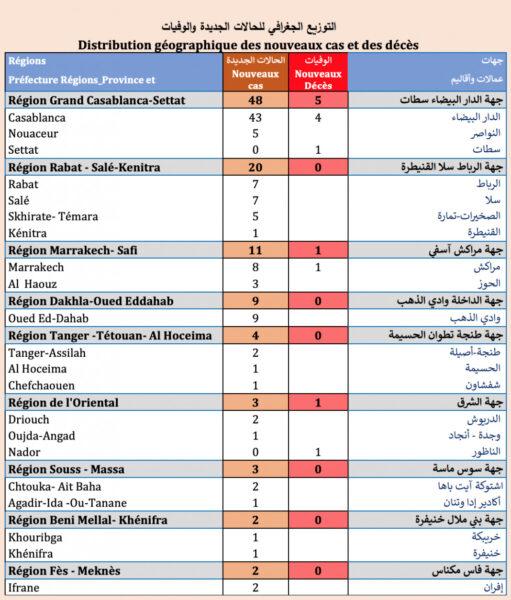 Le Maroc a enregistré