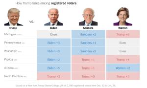Trump Trails Biden but Leads Warren in Battleground States on Year from Election Day 2020