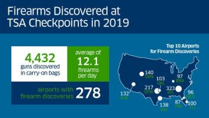 TSA: A Record Number Of Firearms Seized At U.S. Airports in 2019
