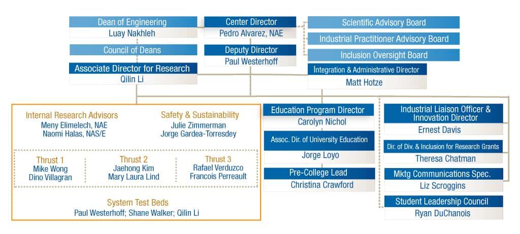 NEWT Organizational Chart