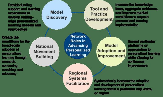 EERA Networks