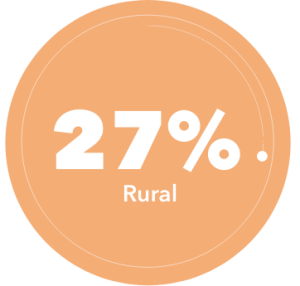 NTN students are 27% Rural