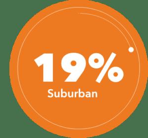 NTN students are 19% suburban
