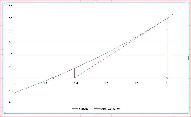 Basis of the Newton-Raphson method