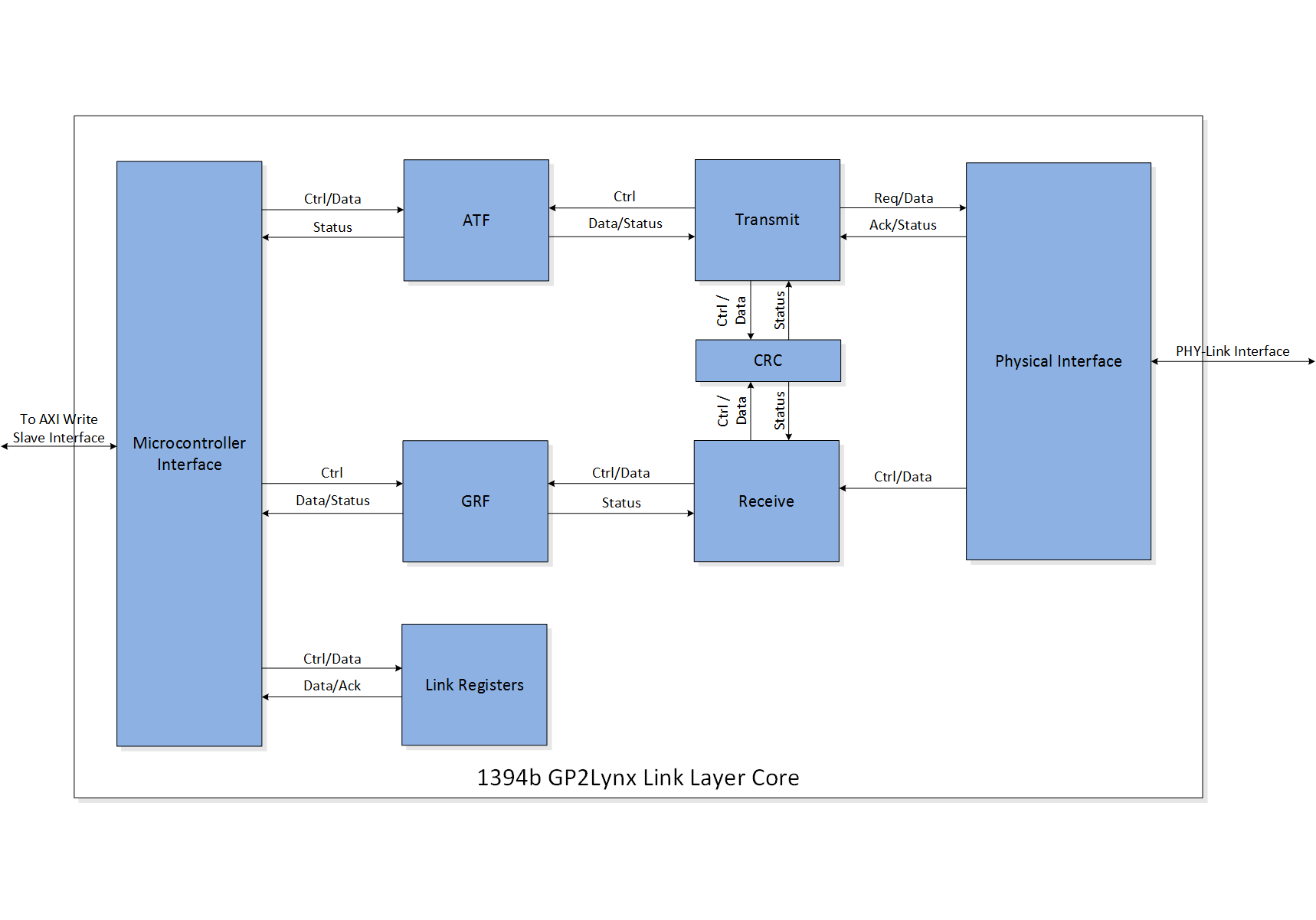 hight resolution of featured gp2lynx link layer core block diagram
