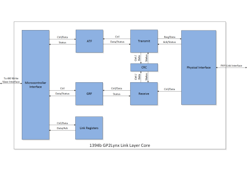 small resolution of featured gp2lynx link layer core block diagram