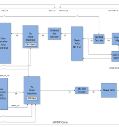 featured sfpdp block diagram [ 1829 x 1280 Pixel ]