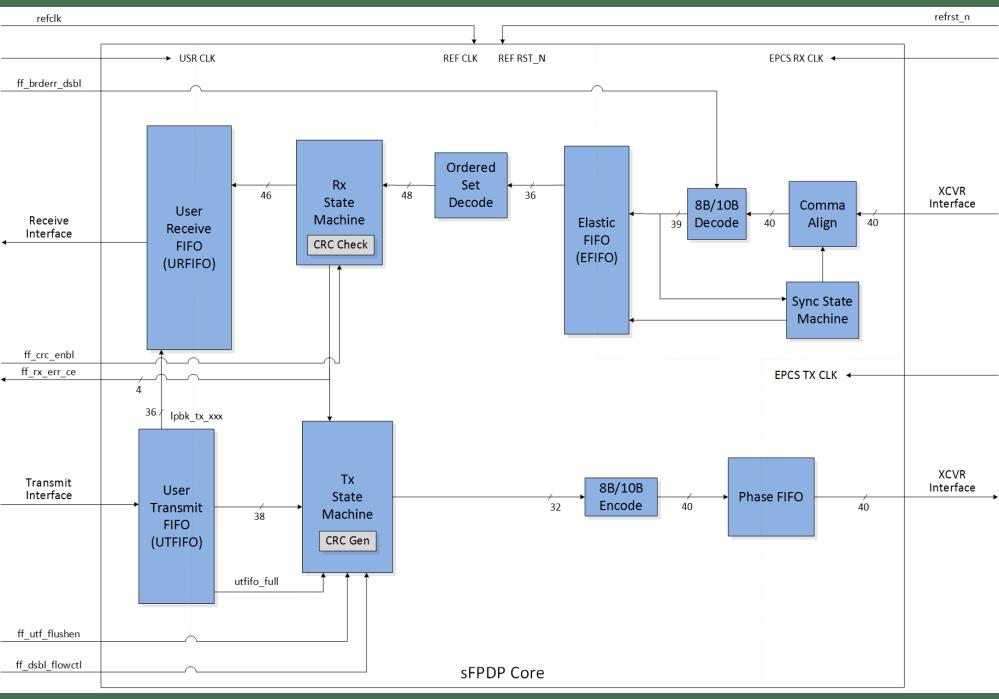 medium resolution of featured sfpdp block diagram