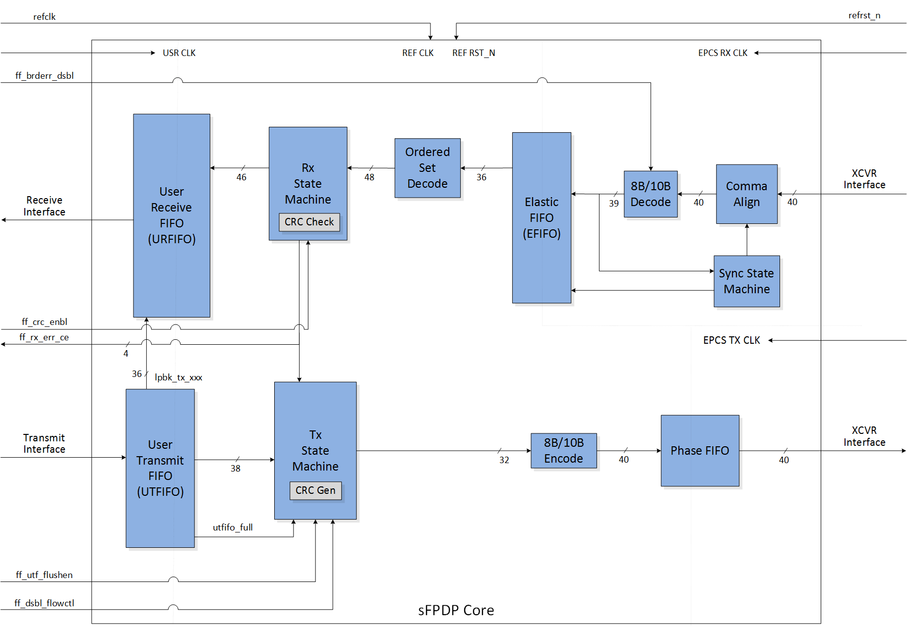 hight resolution of featured sfpdp block diagram